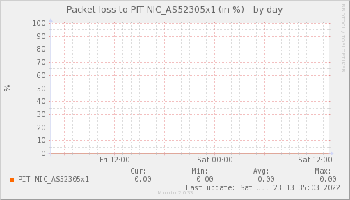 packetloss_PIT_NIC_AS52305x1-day