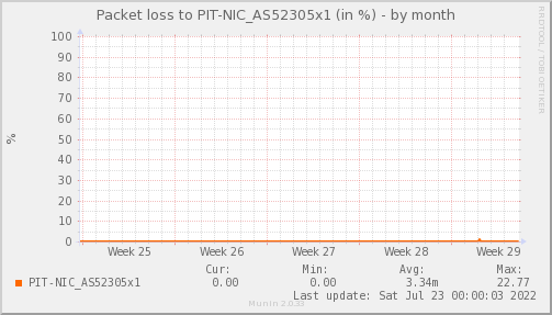 packetloss_PIT_NIC_AS52305x1-dmonth