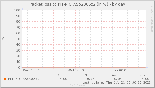 packetloss_PIT_NIC_AS52305x2-day