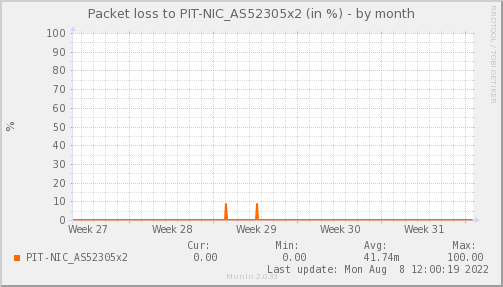 packetloss_PIT_NIC_AS52305x2-dmonth
