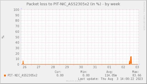 packetloss_PIT_NIC_AS52305x2-week
