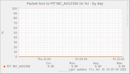packetloss_PIT_NIC_AS52306-day