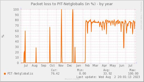 packetloss_PIT_Netglobalis-year