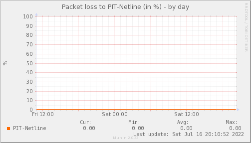 packetloss_PIT_Netline-day