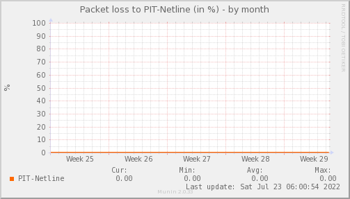 packetloss_PIT_Netline-dmonth