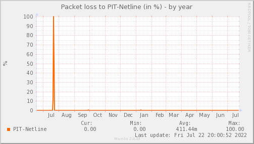 packetloss_PIT_Netline-year