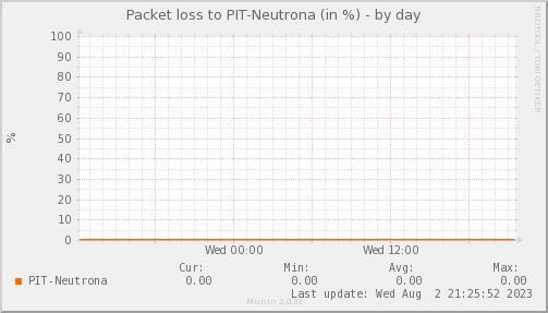 packetloss_PIT_Neutrona-day