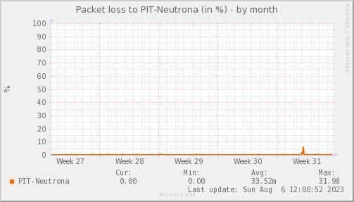 packetloss_PIT_Neutrona-dmonth