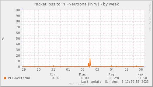 packetloss_PIT_Neutrona-week