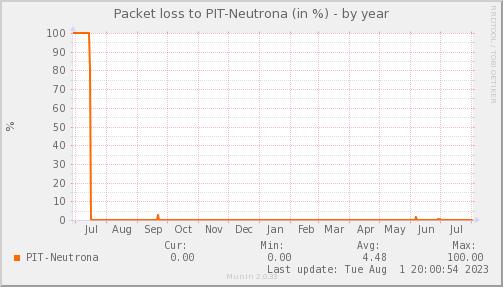 packetloss_PIT_Neutrona-year
