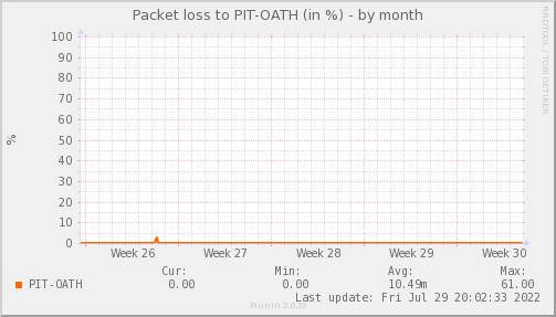 packetloss_PIT_OATH-month