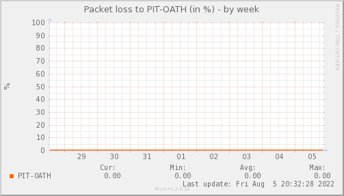 packetloss_PIT_OATH-week