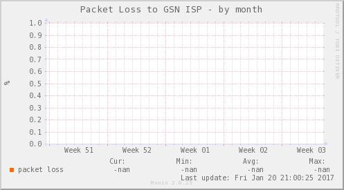 packetloss_PIT_OPCIONES_CCP-dmonth