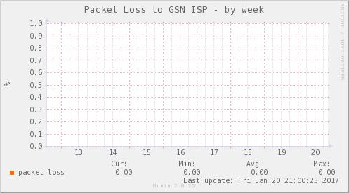 packetloss_PIT_OPCIONES_CCP-week