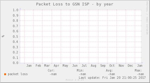 packetloss_PIT_OPCIONES_CCP-year