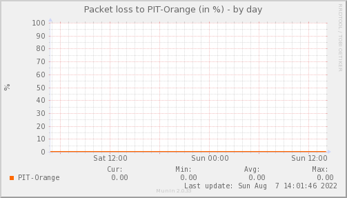Ppacketloss_PIT_Orange-day.png