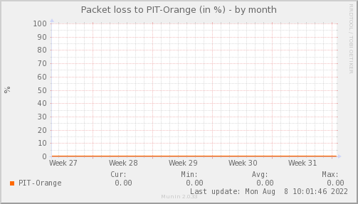 packetloss_PIT_Orange-month.png