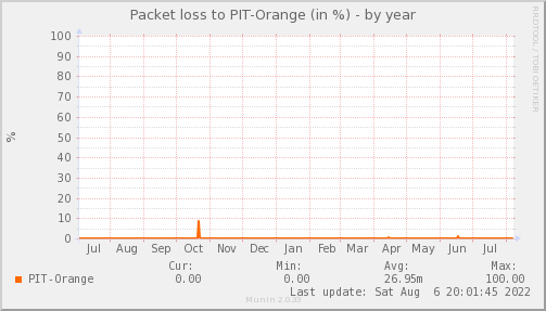 packetloss_PIT_Orange-year.png