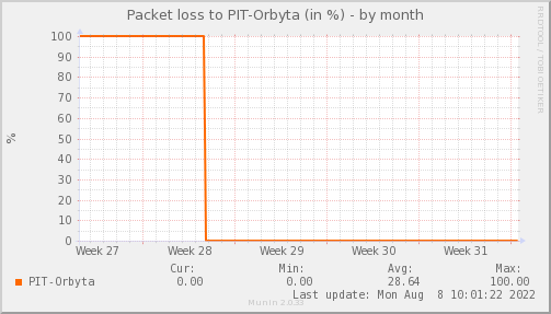 packetloss_PIT_Orbyta-month