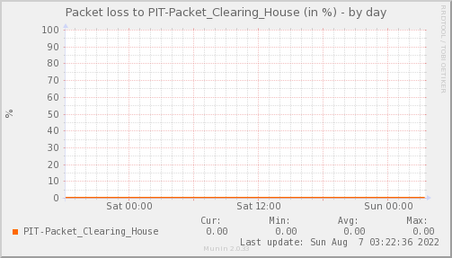 packetloss_PIT_Packet_Clearing_House-day