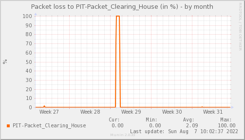 packetloss_PIT_Packet_Clearing_House-dmonth
