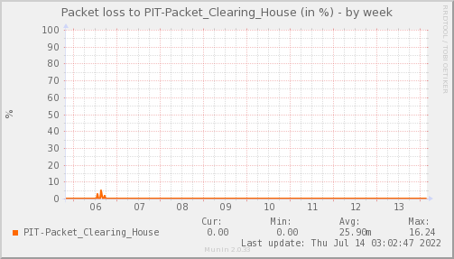 packetloss_PIT_Packet_Clearing_House-week