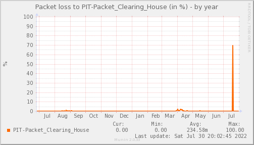 packetloss_PIT_Packet_Clearing_House-year