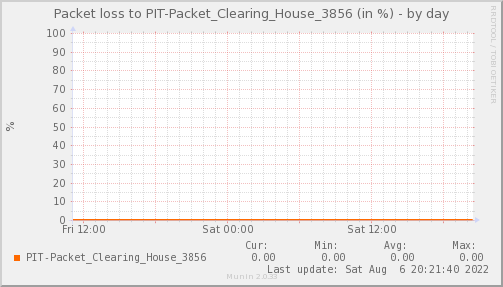 packetloss_PIT_Packet_Clearing_House_3856-day