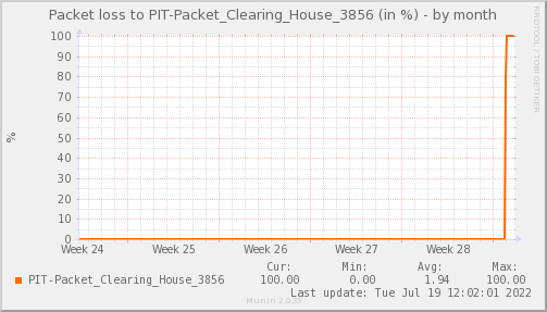 packetloss_PIT_Packet_Clearing_House_3856-dmonth