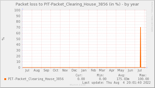 packetloss_PIT_Packet_Clearing_House_3856-year