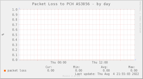 PIT_Chile_Red_if_percent_Packet_Clearing_House-day.png