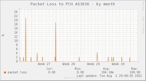 packetloss_PIT_Packet_Clearing_House_3856_ARI-month.png