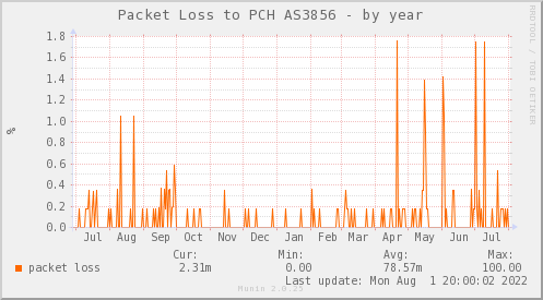 packetloss_PIT_Packet_Clearing_House_3856_ARI-year.png