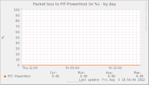 packetloss_PIT_PowerHost-day