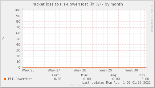packetloss_PIT_PowerHost-dmonth