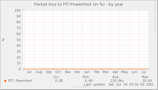 packetloss_PIT_PowerHost-year