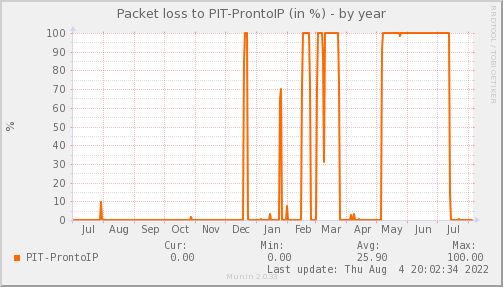 packetloss_PIT_ProntoIP-year.png