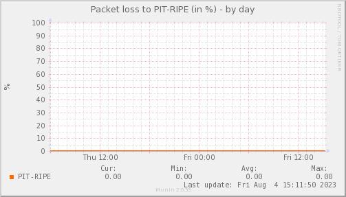 packetloss_PIT_RIPE-day