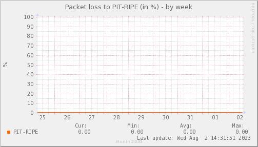 packetloss_PIT_RIPE-week
