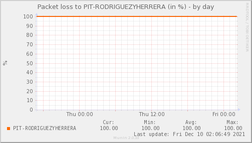 packetloss_PIT_RODRIGUEZYHERRERA-day