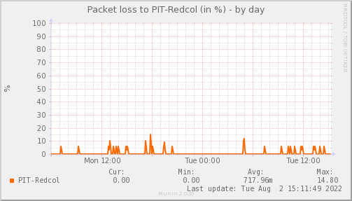 packetloss_PIT_Redcol-day