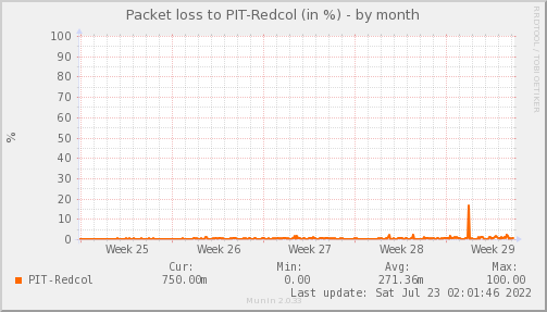 packetloss_PIT_Redcol-dmonth