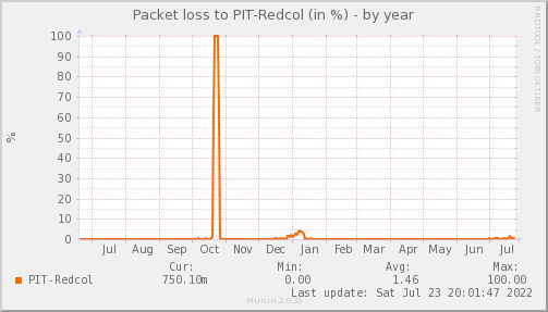 packetloss_PIT_Redcol-year