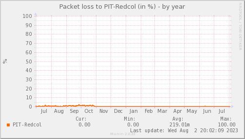 packetloss_PIT_Redcol-year