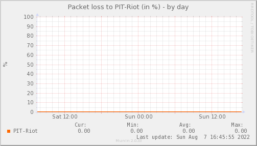 packetloss_PIT_Riot-day