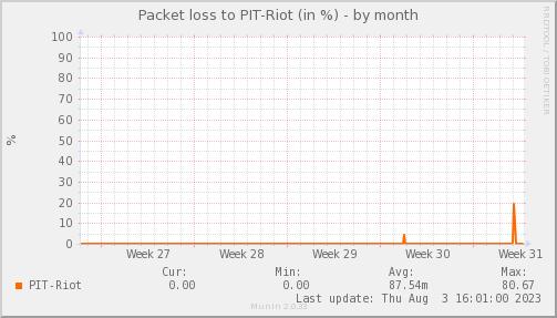 packetloss_PIT_Riot-dmonth