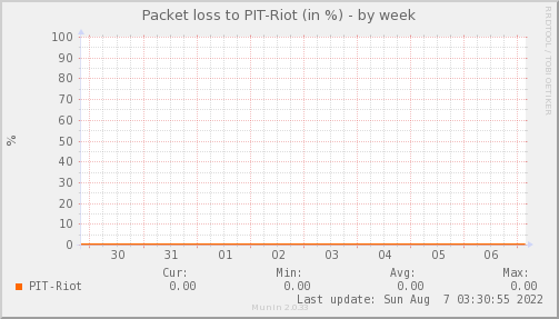 packetloss_PIT_Riot-week