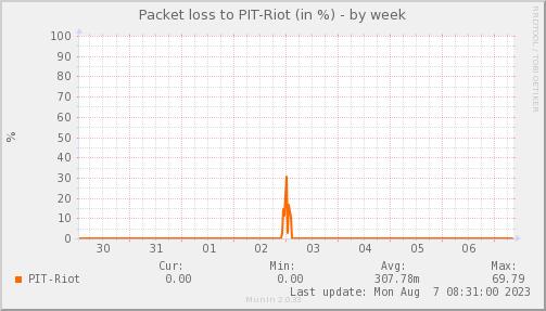 packetloss_PIT_Riot-week