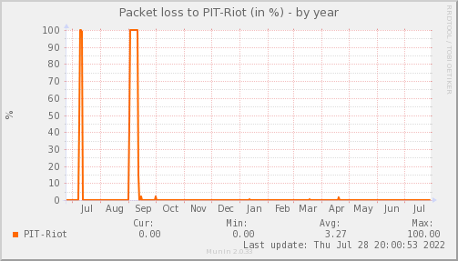 packetloss_PIT_Riot-year