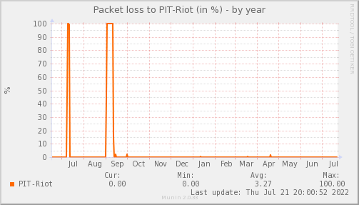packetloss_PIT_Riot-year